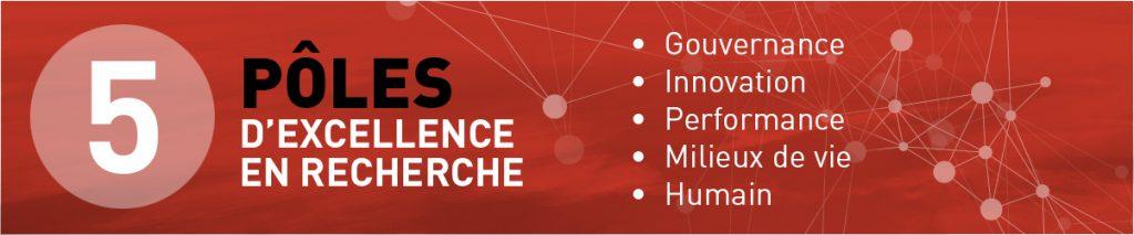 5 pôles d'excellence en recherche à l'ESG: gouvernance, innovation, performance, milieux de vie, humain